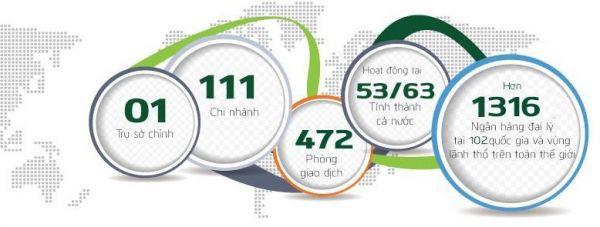 Hướng dẫn tìm cây ATM & ngân hàng Vietcombank nhanh nhất