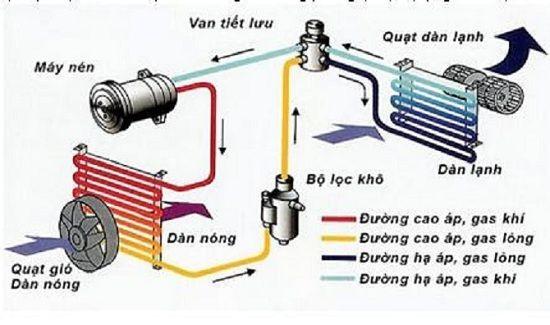 Điều gì xảy ra khi lắp cả dàn nóng và dàn lạnh của điều hòa cùng 1 chỗ?