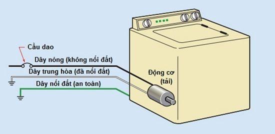 Có cần lắp cho dây tiếp đất cho máy giặt không?