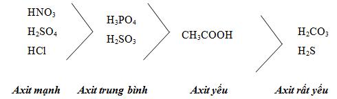 Các mức axit vô cơ