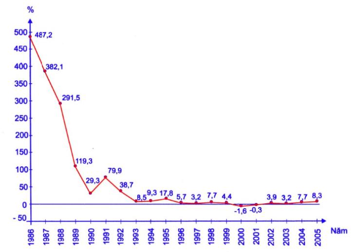 Tốc độ tăng chỉ số giá tiêu dùng các năm 1986-2005