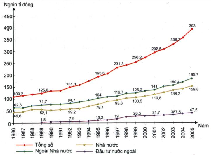 GDP theo giá so sánh 1994, phân theo thành phần kinh tế