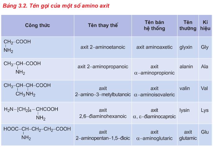 Tên gọi của một số amino axit
