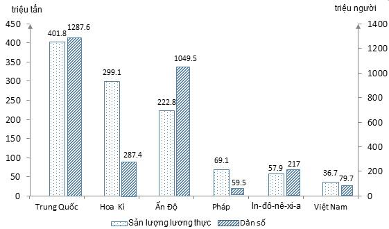 Biểu đồ thể hiện sản lượng lương thực và dân số của các nước nắm 2002