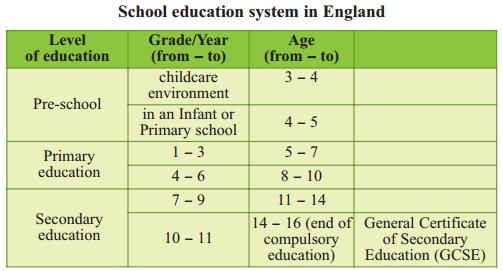 Unit 4: School Education System - Reading
