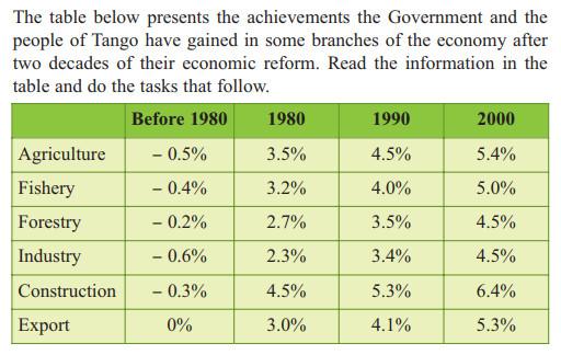 Unit 7: Economic Reforms - Writing