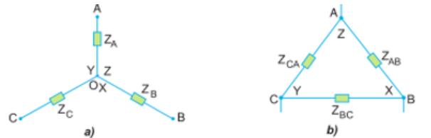 Cách nối tải ba pha (a) Nối hình sao, (b) Nối hình tam giác