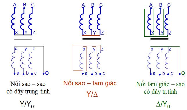 Sơ đồ đấu dây – kí hiệu cách đấu dây của máy biến áp ba pha