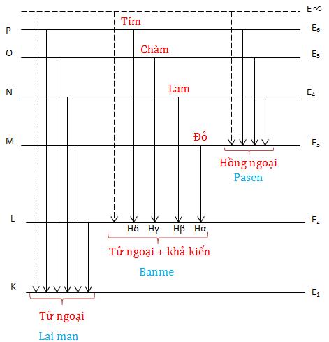 Quang phổ phát xạ và hấp thụ của nguyên tử hyđrô