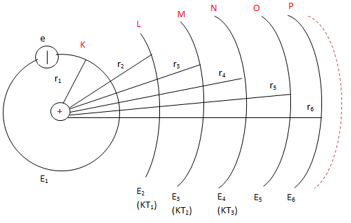 Các trạng thái dừng của nguyên tử