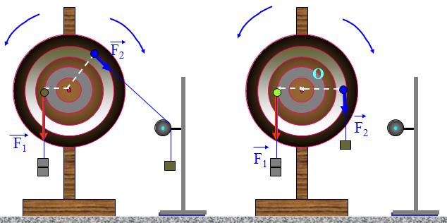 Thí nghiệm xác định mômen lực