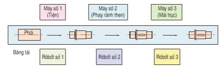 Dây chuyền tự động chế tạo trục