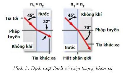 Sự khúc xạ của tia sáng khi truyền từ nước sang không khí