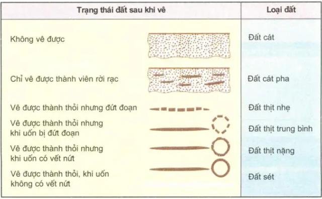 Bảng chuẩn phân cấp đất
