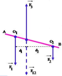 Cân bằng của một vật chịu tác dụng của ba lực song song