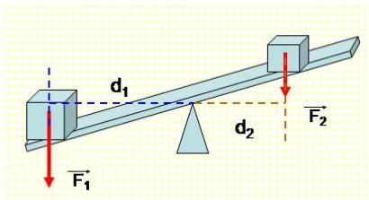 Cân bằng của một vật có trục quay cố định