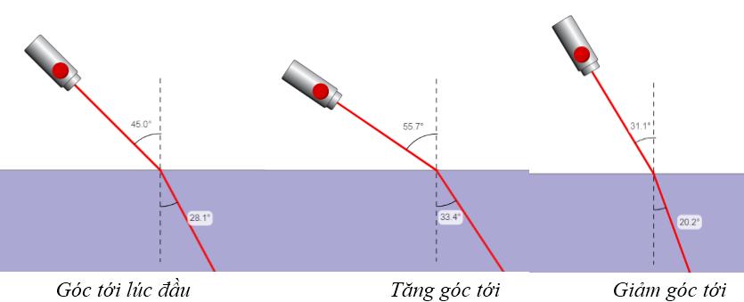Tia laze truyền từ không khí vào nước