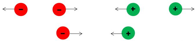 Sự tương tác giữa các điện tích