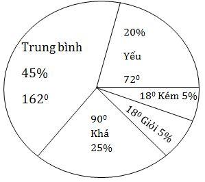 Biểu đồ hình quạt biểu diễn kết quả phân loại học tập của học sinh khối 7
