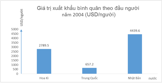 Biểu đồ thể hiện giá trị xuất khẩu bình quân theo đầu người của các quốc gia năm 2004