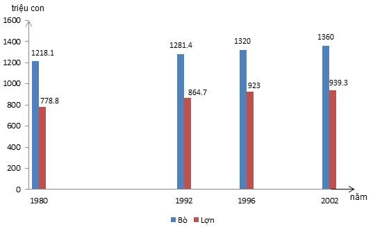 Biểu đồ thể hiện số lượng bò và lợn trên thế giới giai đoạn 1980 – 2002