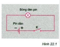 Hình 22.1 bài C2 trang 60 SGK Vật lý 7