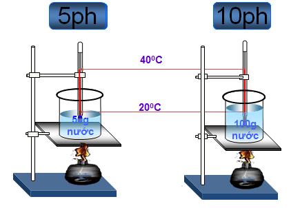 Thí nghiệm: Quan hệ giữa nhiệt lượng thu vào và khối lượng