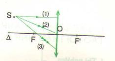 Hình 42.6 bài C7 trang 115 SGK Vật lý 9