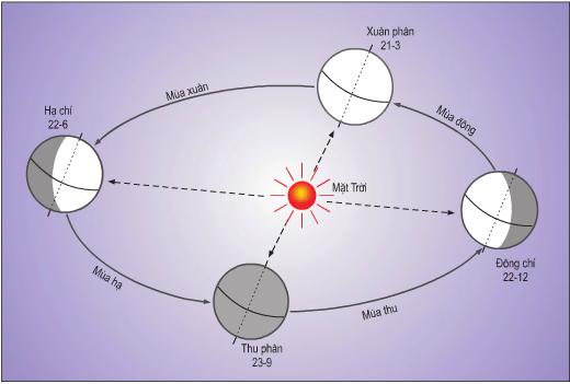 Chuyển động của Trái Đất quanh Mặt Trời
