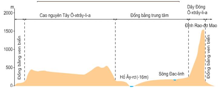Hình 50.1: Lát cắt địa hình lục địa Ô-xtrây-li-a heo vĩ độ 30 độ Nam