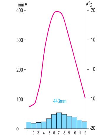 Biểu đồ nhiệt độ và lượng mưa tại trạm Bret (Pháp)