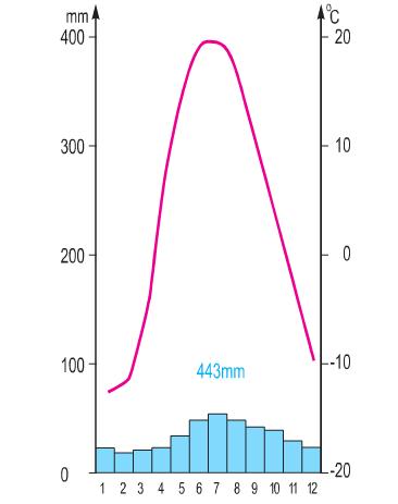 Biểu đồ nhiệt độ và lượng mưa tại trạm Ca-dan (LB. Nga)