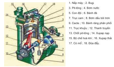 Sơ đồ cấu tạo động cơ xăng 4 kì, 1 xilanh