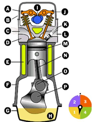 Động cơ pít tông sử dụng trong động cơ nhiệt đốt 2 kỳ
