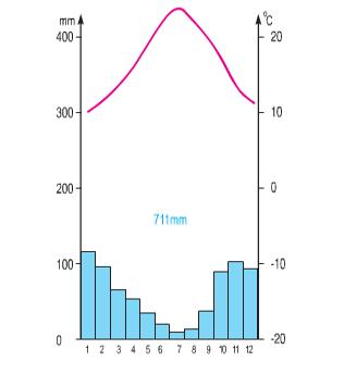 Hình 58.2: Biểu đồ nhiệt độ và lượng mưa ở Pa-lec-mô (I-ta-li-a)
