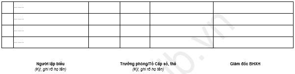 Danh sách cấp sổ BHXH (Mẫu D09a-TS)