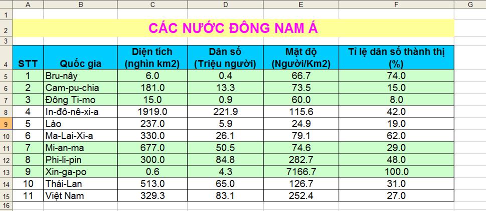Bảng tính Các nước Đông Nam Á