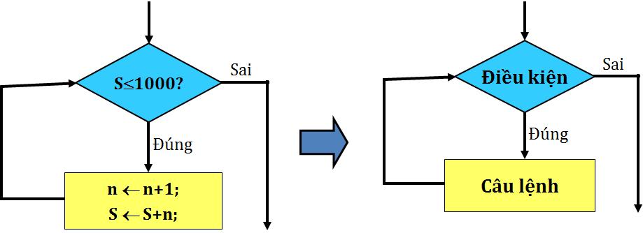 Mô tả thuật toán bằng sơ đồ khối
