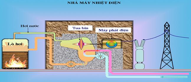 Quy trình sản xuất điện ở nhà máy nhiệt điện