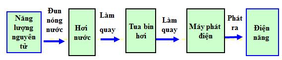 Quá trình sản xuất điện năng ở nhà máy điện nguyên tử.
