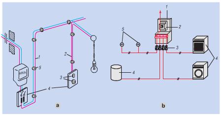 Sơ đồ cấu tạo của mạng điện trong nhà