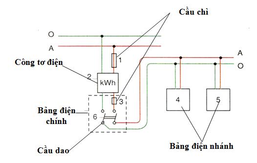 Sự phân bố bảng điện trong mạng điện trong nhà