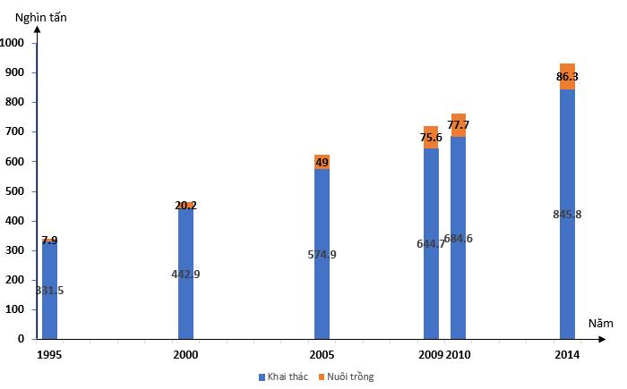 Biểu đồ thể hiện sản lượng thủy sản của duyên hải Nam Trung Bộ giai đoạn 1995- 2014