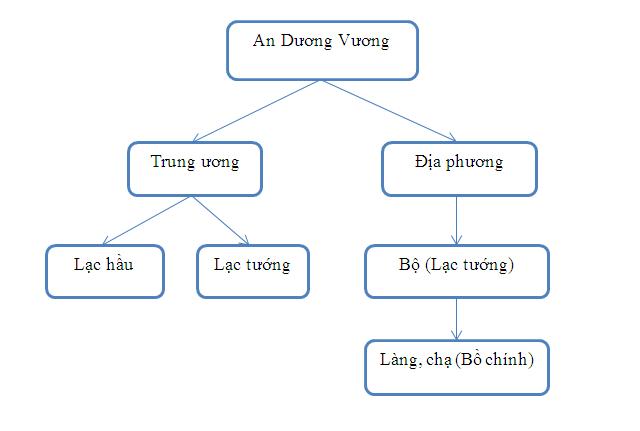 Sơ đồ nhà nước thời An Dương Vương