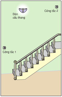 Đèn cầu thang