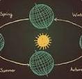 Cách tính lịch Dương