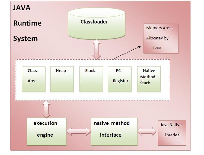 Cấu trúc JVM trong Java