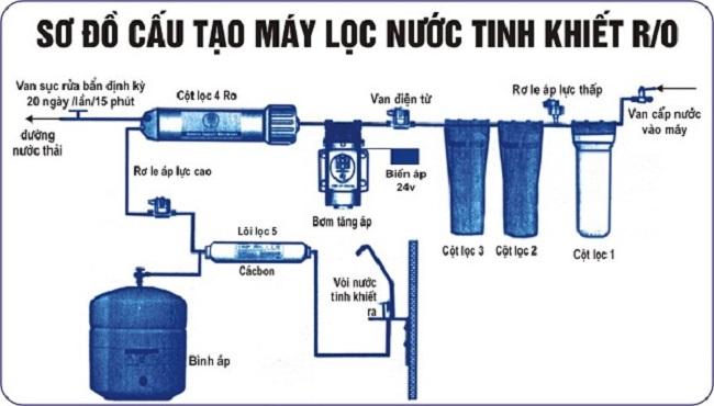 Sơ đồ cấu tạo máy lọc nước tinh khiết RO