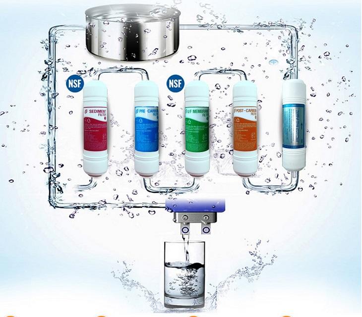 Thay lõi lọc định kỳ để đảm bảo nguồn nước sạch nhất