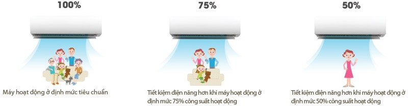 Chế độ kiểm soát năng lượng chủ động - Máy lạnh Toshiba